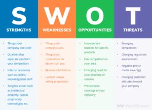 wordstream-SWOT